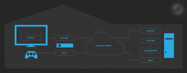 how-steam-streaming-works-100309881-orig